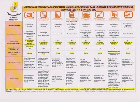 Diagnostics Obligatoires Agence Des Ducs